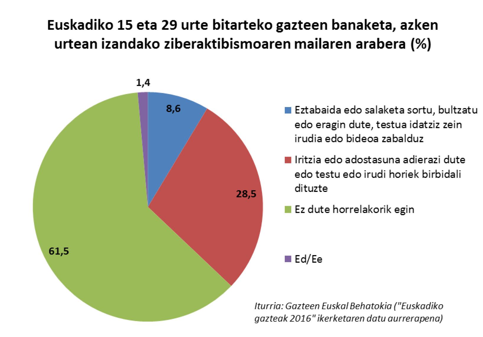 Euskadiko gazteak sare sozialetan