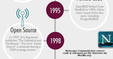Kode irekiaren historia