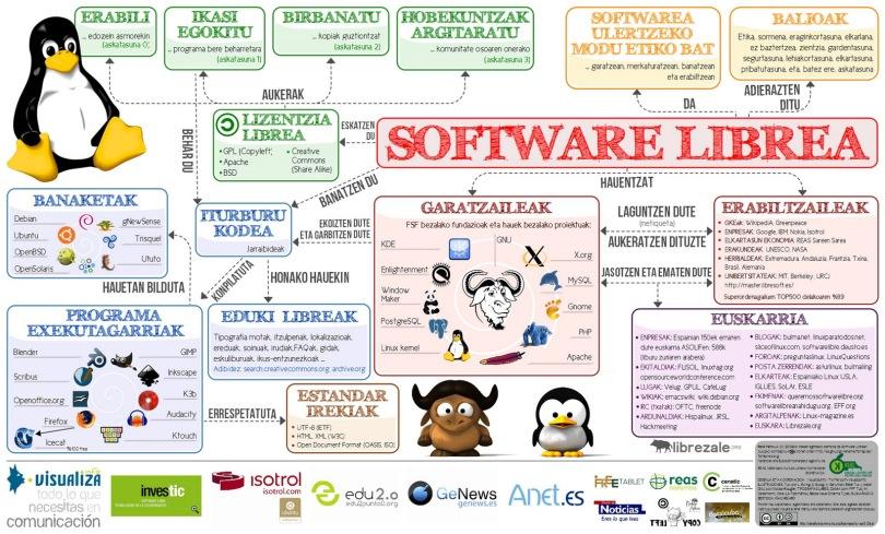 PosterSoftwareLibre_eus