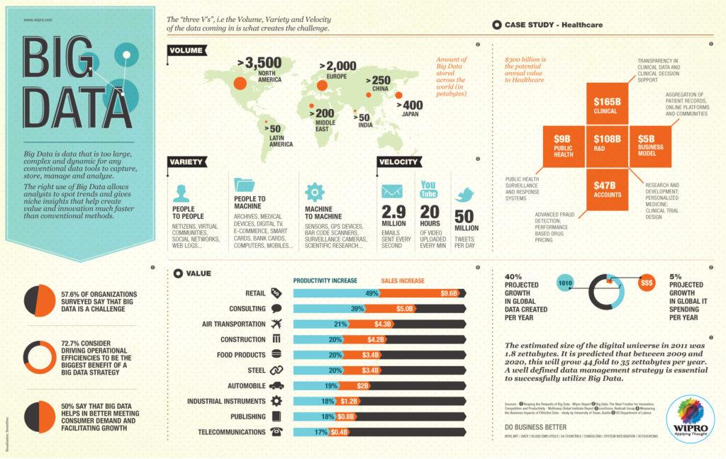 big-data-infografia