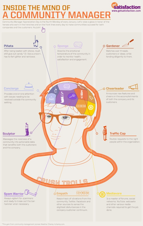 community_manager_infografia